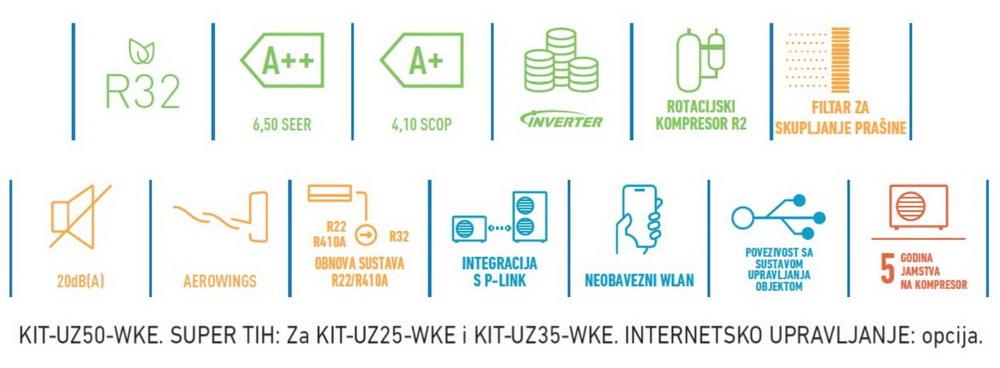 Panasonic - UZ INVERTER - klima uređaji
