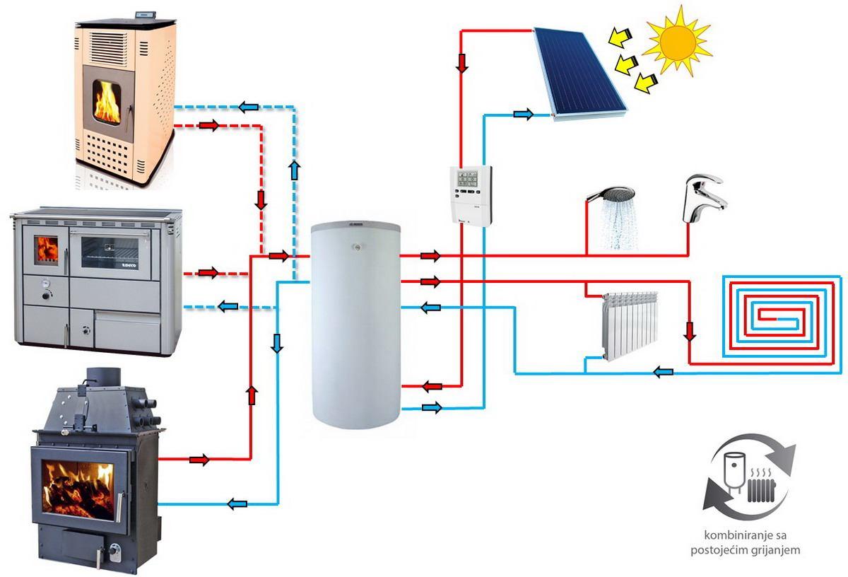 Klimatizacija vs. klasično centralno grijanje - Usporedba sustava grijanja