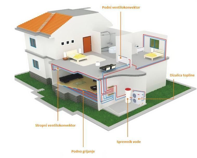 Dizalice topline vs. klimatizacija - Usporedba sustava grijanja